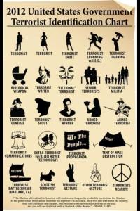 Terrorist-chart